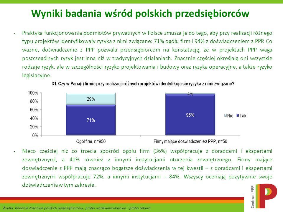 Wyniki badania wśród polskich przedsiębiorców -Praktyka funkcjonowania podmiotów prywatnych w Polsce zmusza je do tego, aby przy realizacji różnego ty