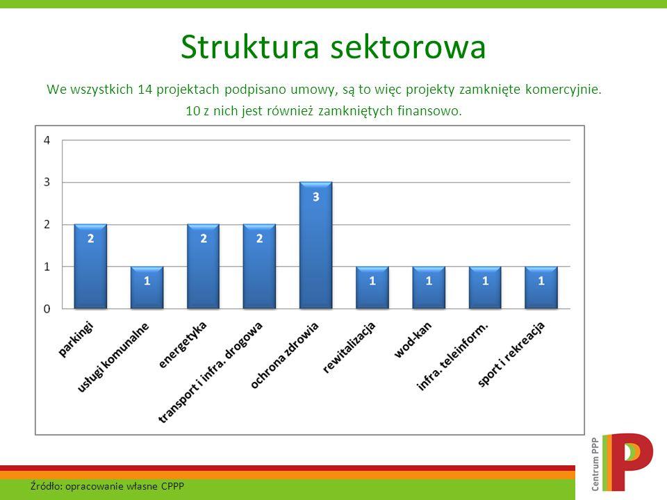 Struktura sektorowa We wszystkich 14 projektach podpisano umowy, są to więc projekty zamknięte komercyjnie. 10 z nich jest również zamkniętych finanso