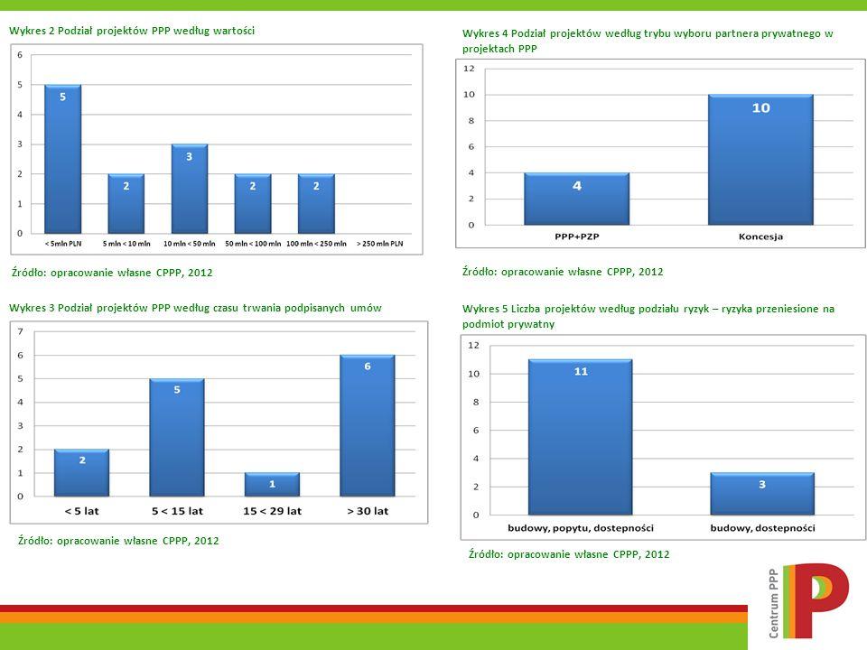 Wykres 2 Podział projektów PPP według wartości Źródło: opracowanie własne CPPP, 2012 Wykres 3 Podział projektów PPP według czasu trwania podpisanych u