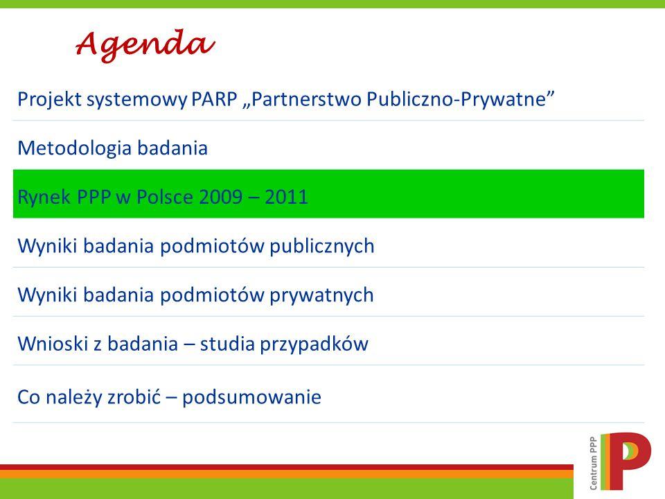 Liczba ogłoszeń o wybór partnera/koncesjonariusza w latach 2009, 2010 i 2011 Źródło: opracowanie własne na podstawie informacji i danych Biuletynu Zamówień Publicznych oraz Suplementu do Dziennika Urzędowego Unii Europejskiej, a także Bazy Projektów PPP, Centrum PPP, www.pppbaza.pl Liczba ogłoszeń o poszukiwaniu partnera prywatnego w oparciu o ustawę PPP oraz ustawę o koncesji na roboty budowlane lub usługi, to 41 w roku 2009, 61 w roku 2010, 42 w roku 2011 - w sumie 144 ogłoszenia, a uwzględniając ponownie ogłaszane postępowania, rzeczywista liczba projektów w latach 2009, 2010 i 2011 wyniosła odpowiednio 35, 52 i 36 – w sumie 123.