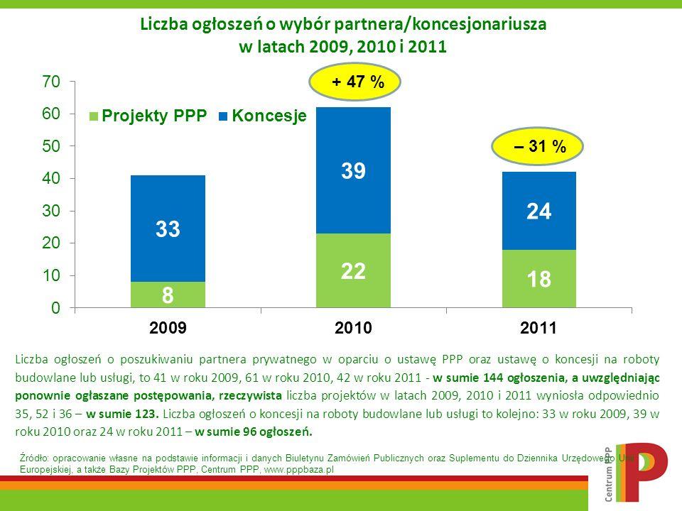 Struktura sektorowa We wszystkich 14 projektach podpisano umowy, są to więc projekty zamknięte komercyjnie.