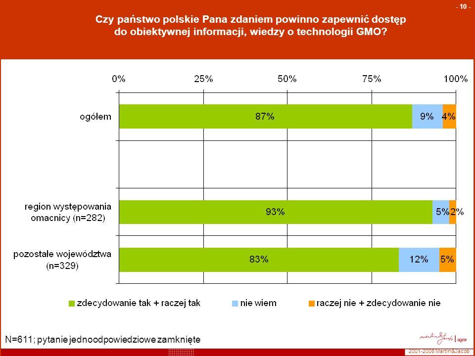 2001-2006 Martin&Jacob - 10 - Czy państwo polskie Pana zdaniem powinno zapewnić dostęp do obiektywnej informacji, wiedzy o technologii GMO? N=611; pyt