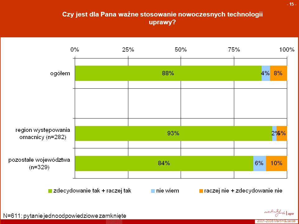 2001-2006 Martin&Jacob - 15 - N=611; pytanie jednoodpowiedziowe zamknięte Czy jest dla Pana ważne stosowanie nowoczesnych technologii uprawy?