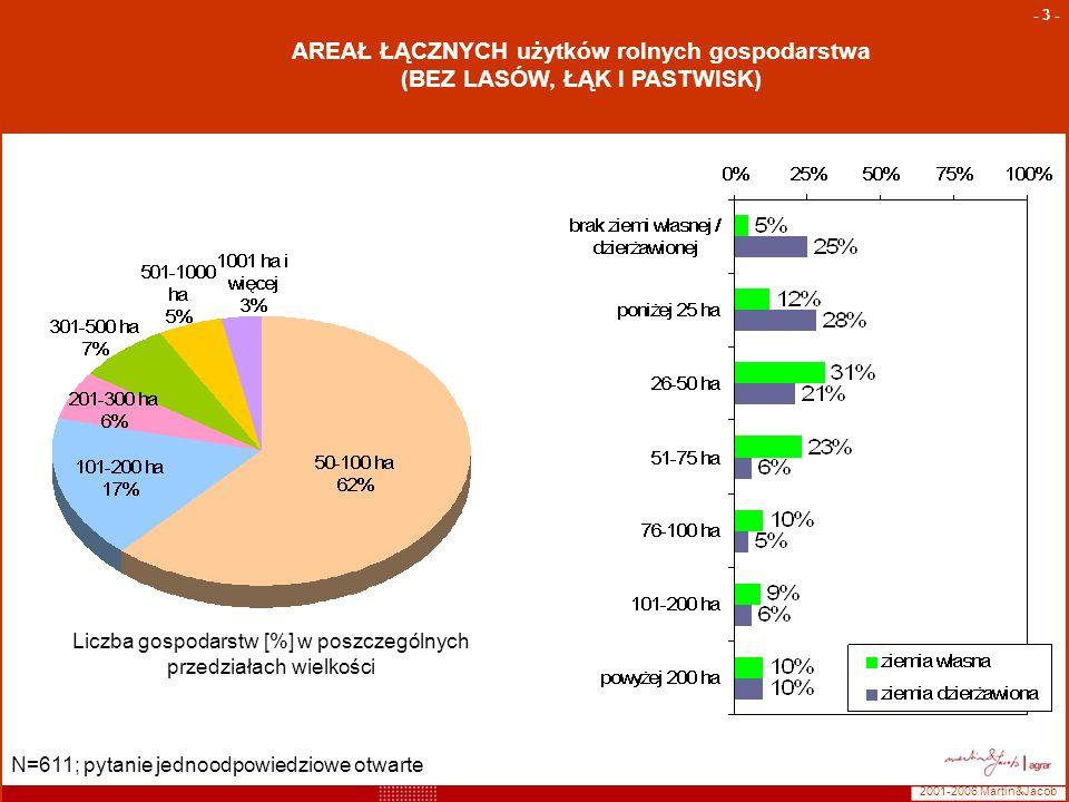 2001-2006 Martin&Jacob - 3 - AREAŁ ŁĄCZNYCH użytków rolnych gospodarstwa (BEZ LASÓW, ŁĄK I PASTWISK) N=611; pytanie jednoodpowiedziowe otwarte Liczba