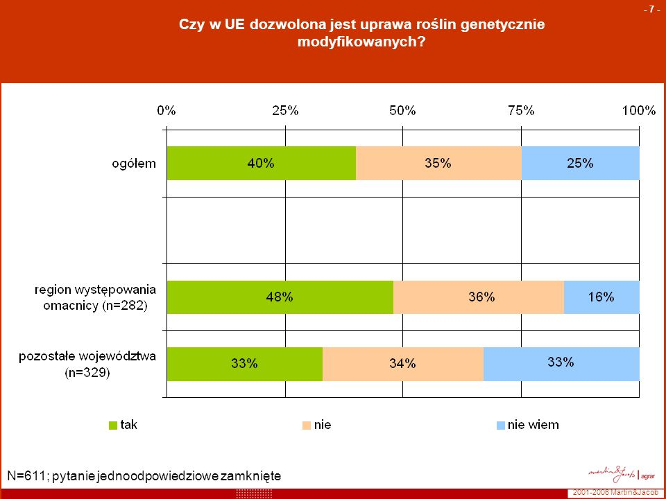 2001-2006 Martin&Jacob - 7 - Czy w UE dozwolona jest uprawa roślin genetycznie modyfikowanych? N=611; pytanie jednoodpowiedziowe zamknięte
