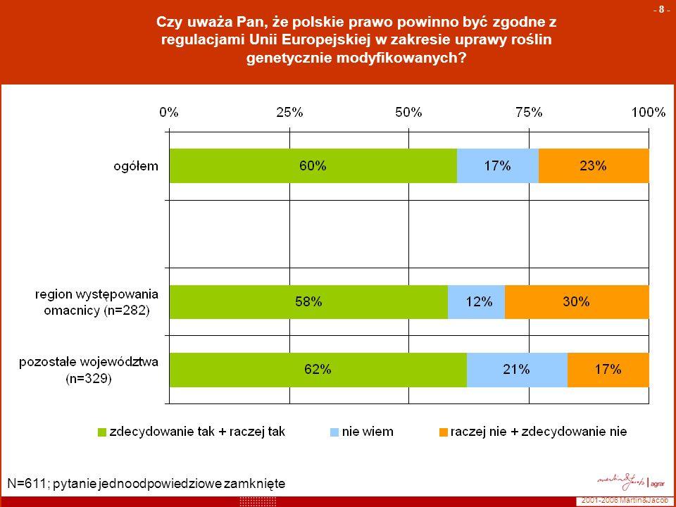 2001-2006 Martin&Jacob - 8 - Czy uważa Pan, że polskie prawo powinno być zgodne z regulacjami Unii Europejskiej w zakresie uprawy roślin genetycznie m