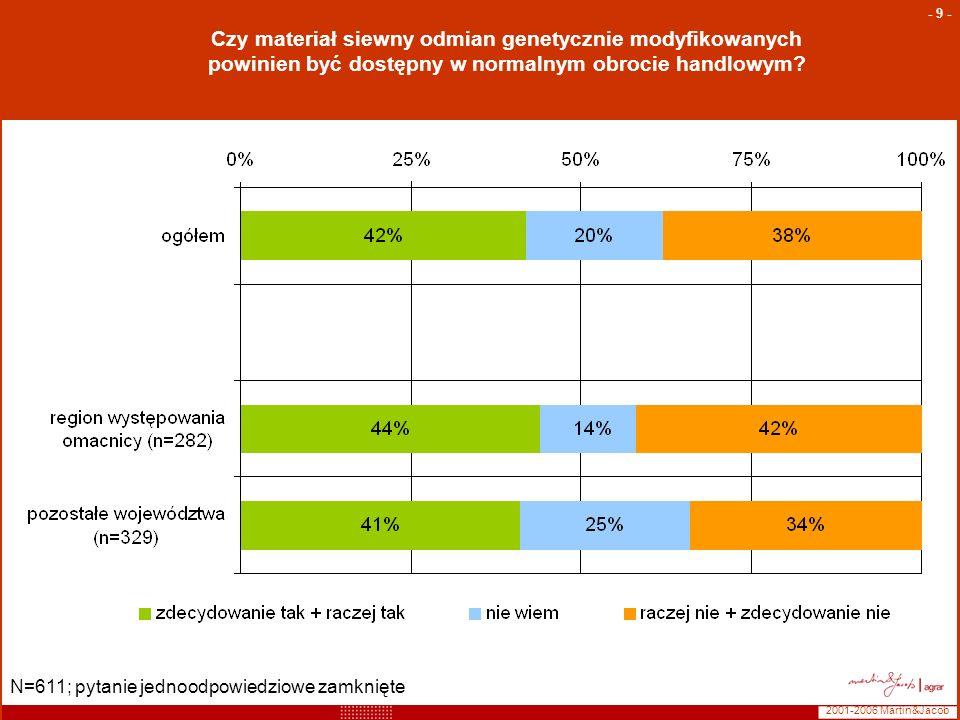 2001-2006 Martin&Jacob - 9 - Czy materiał siewny odmian genetycznie modyfikowanych powinien być dostępny w normalnym obrocie handlowym? N=611; pytanie
