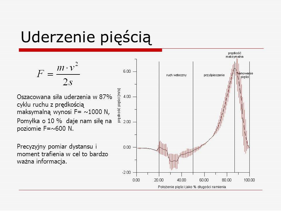 Uderzenie pięścią Oszacowana siła uderzenia w 87% cyklu ruchu z prędkością maksymalną wynosi F= ~1000 N, Pomyłka o 10 % daje nam siłę na poziomie F=~6