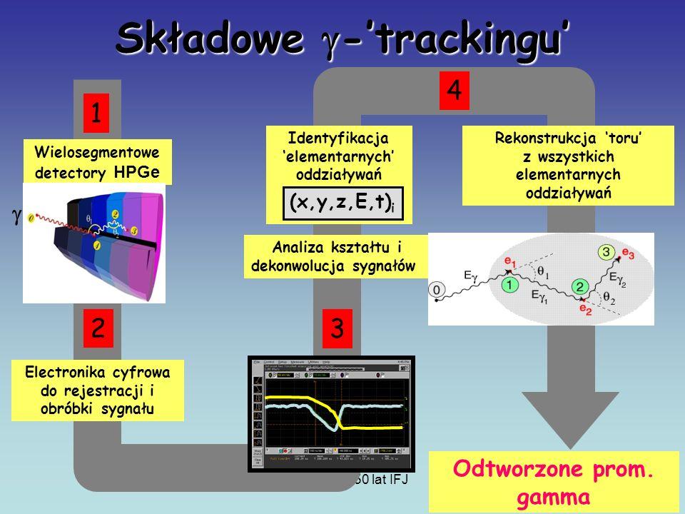 Prezentacja, 50 lat IFJ Składowe -trackingu Analiza kształtu i dekonwolucja sygnałów Wielosegmentowe detectory HPGe · · · · Identyfikacja elementarnych oddziaływań (x,y,z,E,t) i Rekonstrukcja toru z wszystkich elementarnych oddziaływań Electronika cyfrowa do rejestracji i obróbki sygnału 1 2 3 4 Odtworzone prom.