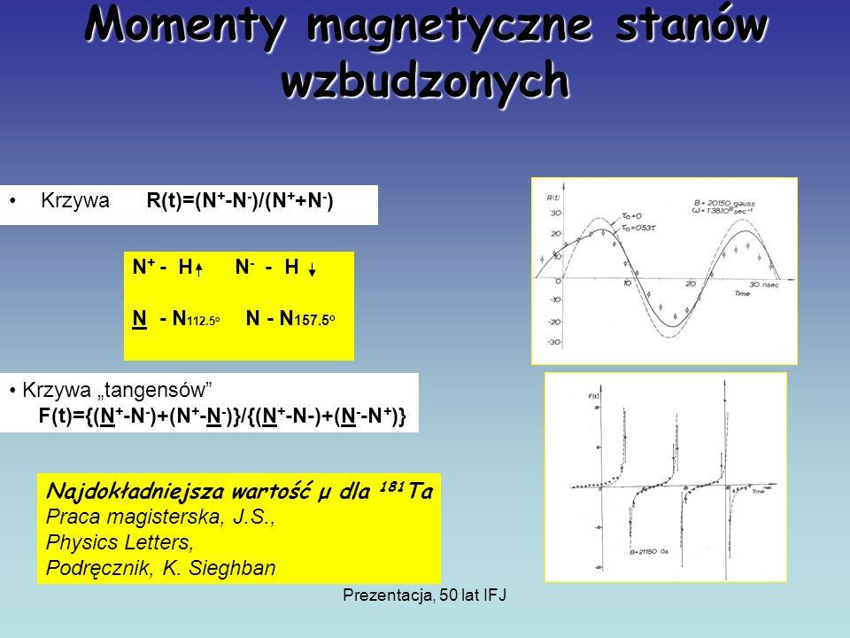 Prezentacja, 50 lat IFJ Momenty magnetyczne stanów wzbudzonych Krzywa R(t)=(N + -N - )/(N + +N - ) Krzywa tangensów F(t)={(N + -N - )+(N + -N - )}/{(N + -N-)+(N - -N + )} Najdokładniejsza wartość μ dla 181 Ta Praca magisterska, J.S., Physics Letters, Podręcznik, K.