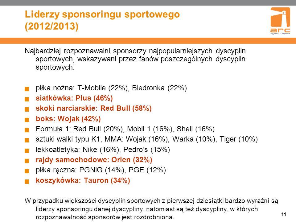 11 Liderzy sponsoringu sportowego (2012/2013) Najbardziej rozpoznawalni sponsorzy najpopularniejszych dyscyplin sportowych, wskazywani przez fanów poszczególnych dyscyplin sportowych: piłka nożna: T-Mobile (22%), Biedronka (22%) siatkówka: Plus (46%) skoki narciarskie: Red Bull (58%) boks: Wojak (42%) Formuła 1: Red Bull (20%), Mobil 1 (16%), Shell (16%) sztuki walki typu K1, MMA: Wojak (16%), Warka (10%), Tiger (10%) lekkoatletyka: Nike (16%), Pedros (15%) rajdy samochodowe: Orlen (32%) piłka ręczna: PGNiG (14%), PGE (12%) koszykówka: Tauron (34%) W przypadku większości dyscyplin sportowych z pierwszej dziesiątki bardzo wyraźni są liderzy sponsoringu danej dyscypliny, natomiast są też dyscypliny, w których rozpoznawalność sponsorów jest rozdrobniona.