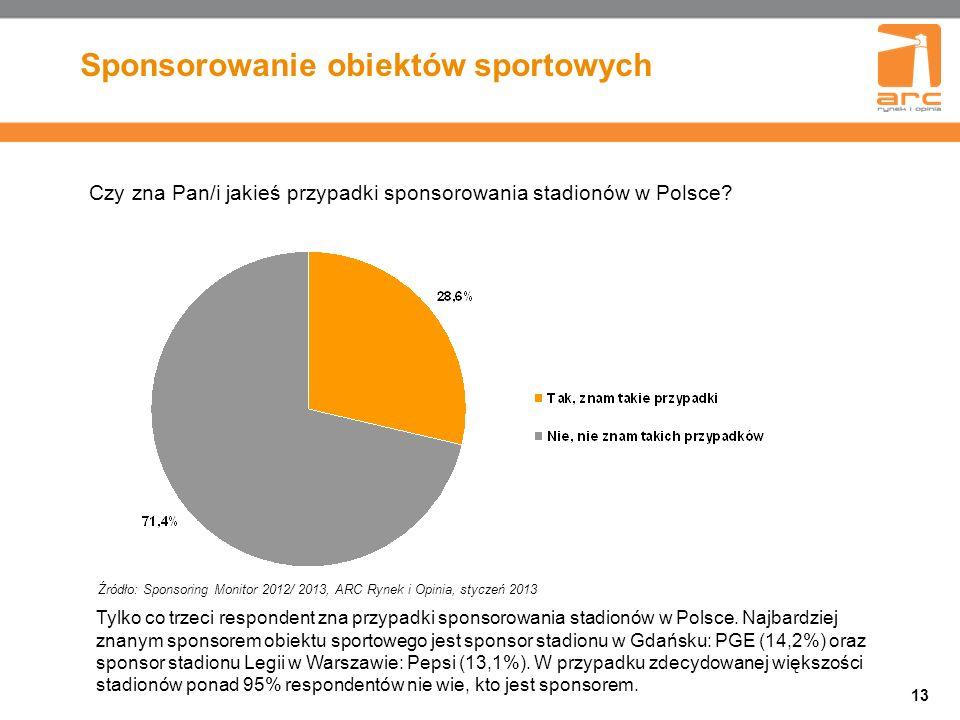 13 Sponsorowanie obiektów sportowych Czy zna Pan/i jakieś przypadki sponsorowania stadionów w Polsce.