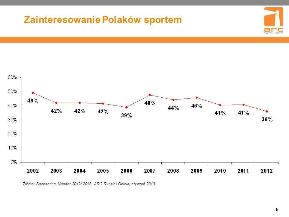 6 Popularność dyscyplin sportowych (2012) TOP 10 Odpowiedzi udzielały osoby zainteresowane sportem w dużym lub bardzo dużym stopniu, N=651 Źródło: Sponsoring Monitor 2012/ 2013, ARC Rynek i Opinia, styczeń 2013