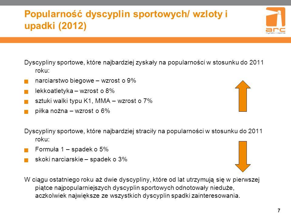 7 Popularność dyscyplin sportowych/ wzloty i upadki (2012) Dyscypliny sportowe, które najbardziej zyskały na popularności w stosunku do 2011 roku: narciarstwo biegowe – wzrost o 9% lekkoatletyka – wzrost o 8% sztuki walki typu K1, MMA – wzrost o 7% piłka nożna – wzrost o 6% Dyscypliny sportowe, które najbardziej straciły na popularności w stosunku do 2011 roku: Formuła 1 – spadek o 5% skoki narciarskie – spadek o 3% W ciągu ostatniego roku aż dwie dyscypliny, które od lat utrzymują się w pierwszej piątce najpopularniejszych dyscyplin sportowych odnotowały nieduże, aczkolwiek największe ze wszystkich dyscyplin spadki zainteresowania.