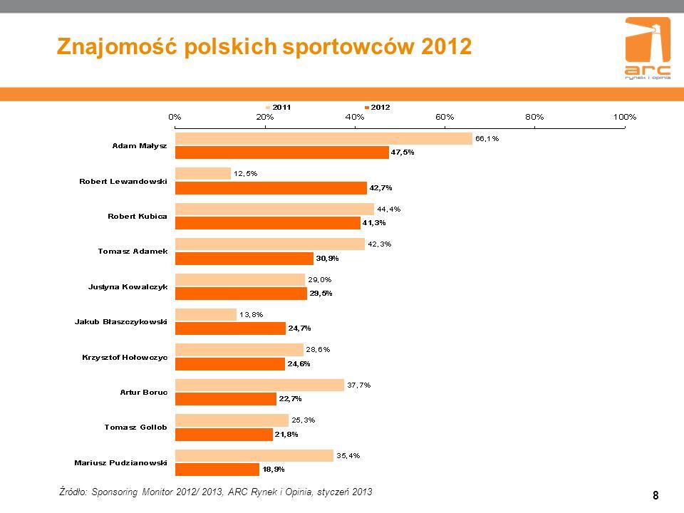 8 Znajomość polskich sportowców 2012 Źródło: Sponsoring Monitor 2012/ 2013, ARC Rynek i Opinia, styczeń 2013