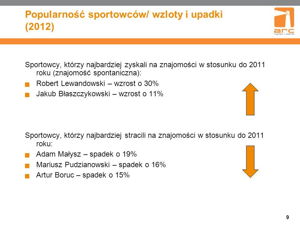 9 Popularność sportowców/ wzloty i upadki (2012) Sportowcy, którzy najbardziej zyskali na znajomości w stosunku do 2011 roku (znajomość spontaniczna): Robert Lewandowski – wzrost o 30% Jakub Błaszczykowski – wzrost o 11% Sportowcy, którzy najbardziej stracili na znajomości w stosunku do 2011 roku: Adam Małysz – spadek o 19% Mariusz Pudzianowski – spadek o 16% Artur Boruc – spadek o 15%