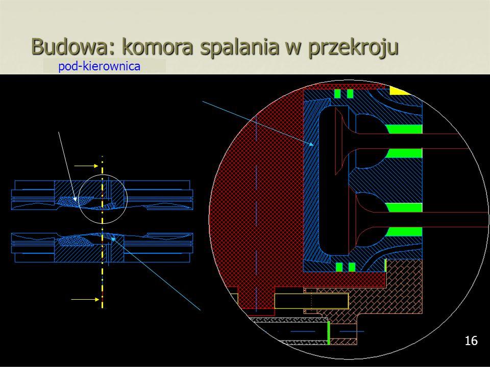 16 Budowa: komora spalania w przekroju nad-kierownica pod-kierownica 16