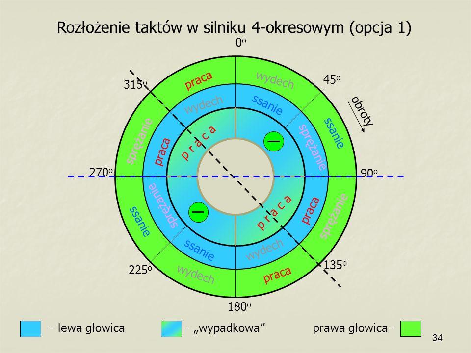34 ssanie sprężanie praca wydech praca wydech praca ssanie sprężanie p r a c a 0o0o 45 o 90 o 135 o 180 o 225 o 270 o 315 o - lewa głowica prawa głowi