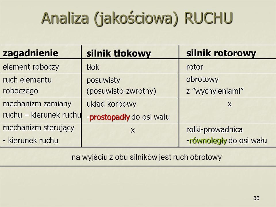 35 Analiza (jakościowa) RUCHU zagadnienie element roboczy ruch elementu roboczego mechanizm zamiany ruchu – kierunek ruchu mechanizm sterujący - kieru
