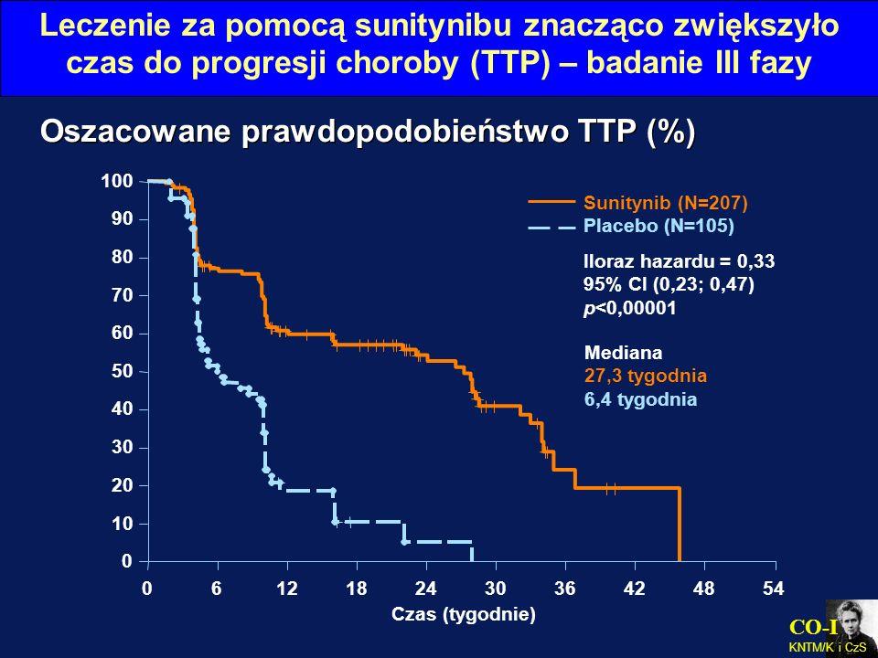 CO-I KNTM/K i CzS Oszacowane prawdopodobieństwo TTP (%) Leczenie za pomocą sunitynibu znacząco zwiększyło czas do progresji choroby (TTP) – badanie II
