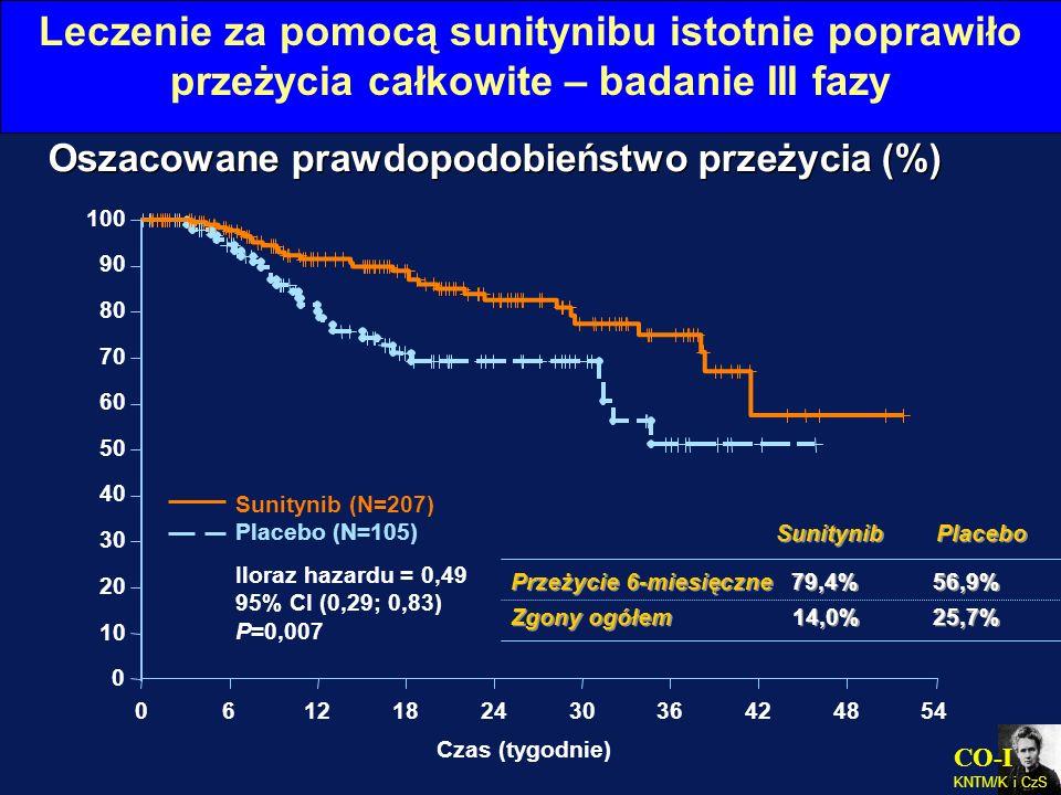 CO-I KNTM/K i CzS Leczenie za pomocą sunitynibu istotnie poprawiło przeżycia całkowite – badanie III fazy Oszacowane prawdopodobieństwo przeżycia (%)
