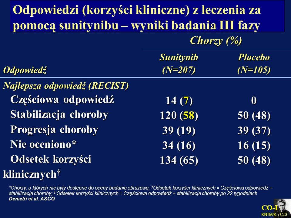 CO-I KNTM/K i CzS Odpowiedzi (korzyści kliniczne) z leczenia za pomocą sunitynibu – wyniki badania III fazy Odpowiedź Chorzy (%) Sunitynib (N=207) Pla