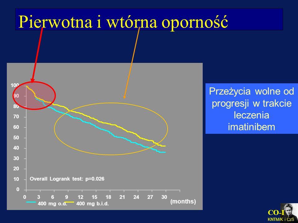 CO-I KNTM/K i CzS Pierwotna i wtórna oporność Przeżycia wolne od progresji w trakcie leczenia imatinibem 036912151821242730 0 10 20 30 40 50 60 70 80