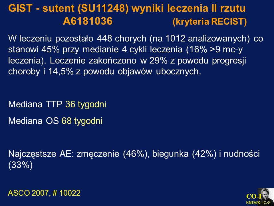 CO-I KNTM/K i CzS GIST - sutent (SU11248) wyniki leczenia II rzutu A6181036 (kryteria RECIST) W leczeniu pozostało 448 chorych (na 1012 analizowanych)