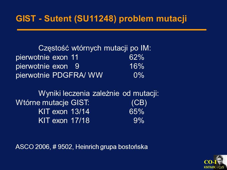 CO-I KNTM/K i CzS GIST - Sutent (SU11248) problem mutacji Częstość wtórnych mutacji po IM: pierwotnie exon 1162% pierwotnie exon 916% pierwotnie PDGFR