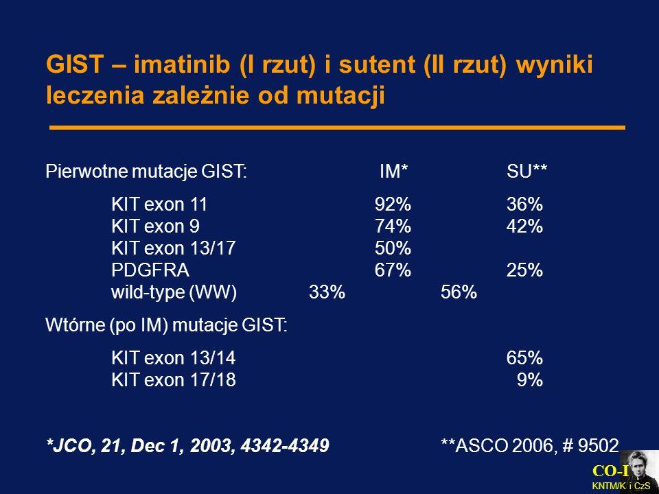 CO-I KNTM/K i CzS GIST – imatinib (I rzut) i sutent (II rzut) wyniki leczenia zależnie od mutacji Pierwotne mutacje GIST: IM*SU** KIT exon 1192%36% KI