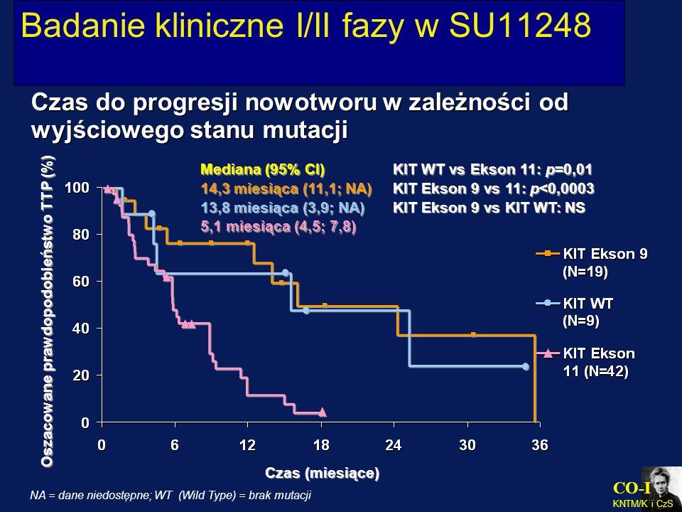 CO-I KNTM/K i CzS Badanie kliniczne I/II fazy w SU11248 Czas (miesiące) Oszacowane prawdopodobieństwo TTP (%) Czas do progresji nowotworu w zależności