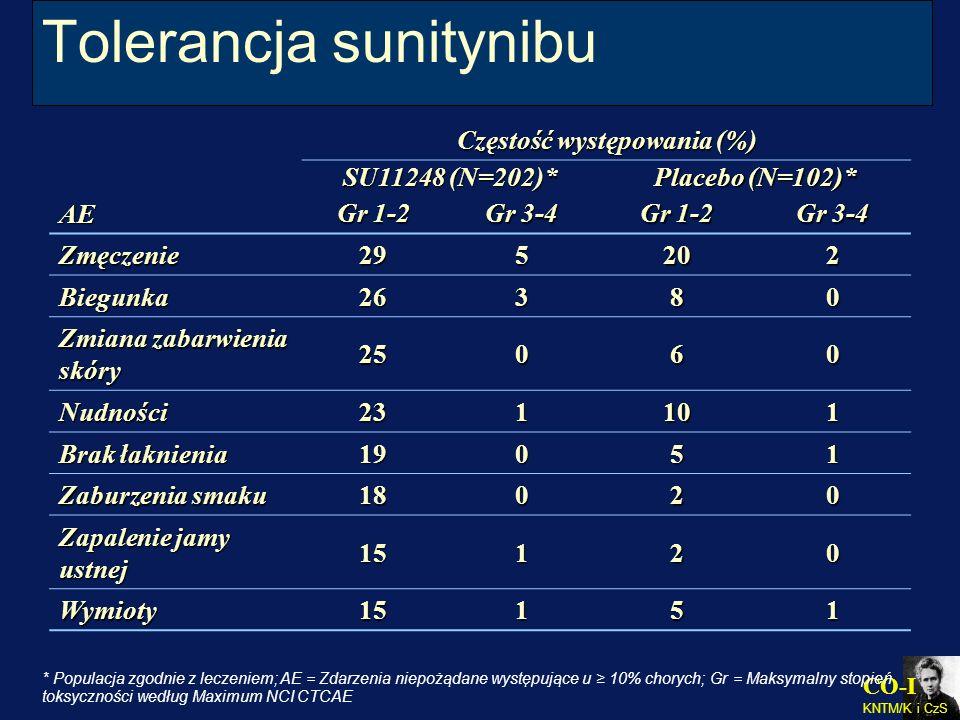 CO-I KNTM/K i CzS Tolerancja sunitynibu AE Częstość występowania (%) SU11248 (N=202)* Placebo (N=102)* Gr 1-2 Gr 3-4 Gr 1-2 Gr 3-4 Zmęczenie295202 Bie