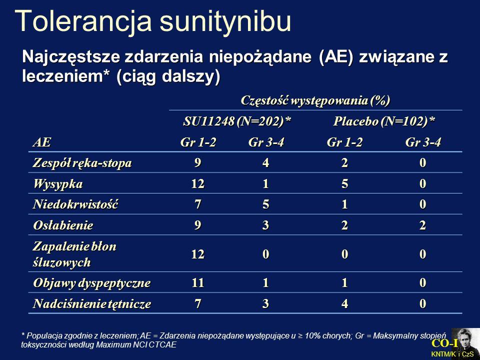 CO-I KNTM/K i CzS AE Częstość występowania (%) SU11248 (N=202)* Placebo (N=102)* Gr 1-2 Gr 3-4 Gr 1-2 Gr 3-4 Zespół ręka-stopa 9420 Wysypka12150 Niedo