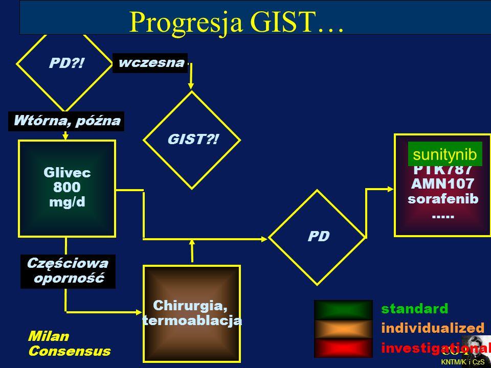 CO-I KNTM/K i CzS GIST?! Glivec 800 mg/d Częściowa oporność PD PTK787 AMN107 sorafenib ….. PD?! Progresja GIST… Chirurgia, termoablacja standard indiv