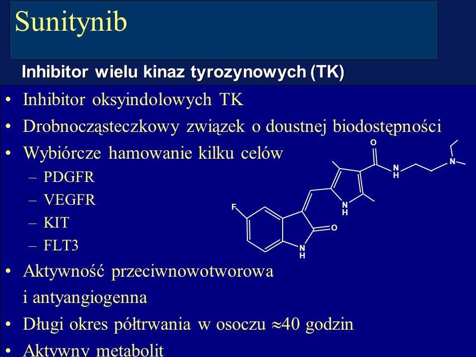 CO-I KNTM/K i CzS Sunitynib Inhibitor oksyindolowych TK Drobnocząsteczkowy związek o doustnej biodostępności Wybiórcze hamowanie kilku celów –PDGFR –V