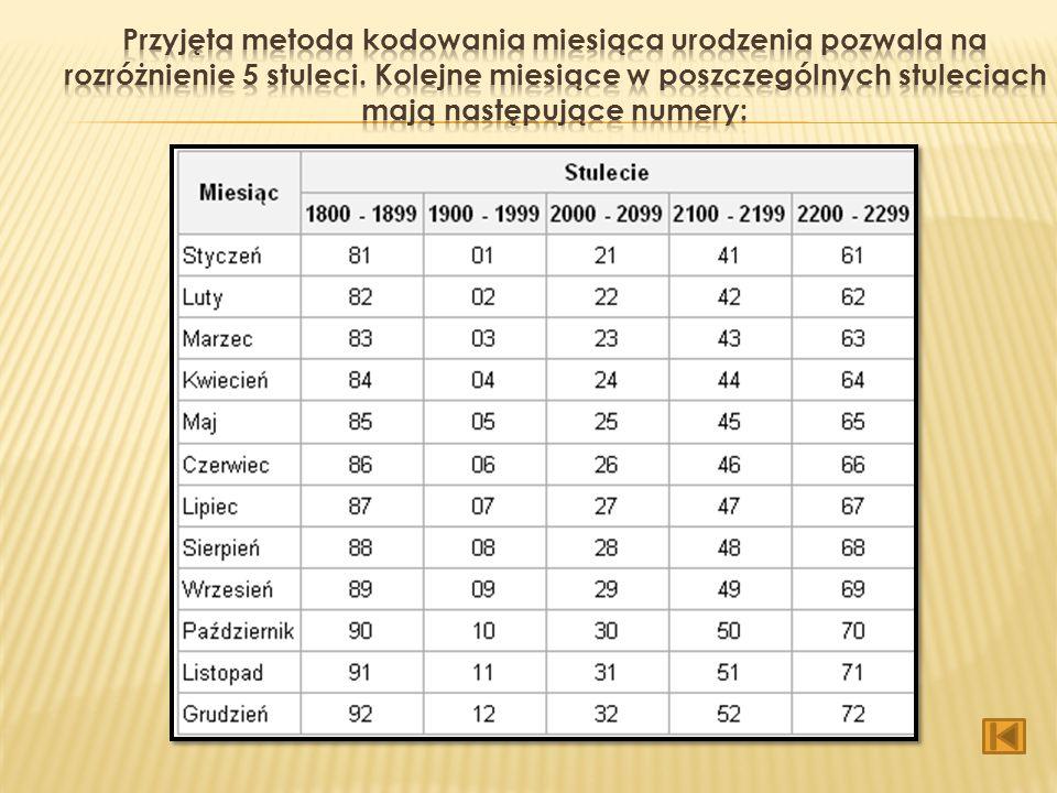 Numeryczny zapis daty urodzenia przedstawiony jest w następującym porządku: dwie ostatnie cyfry roku, miesiąc i dzień. Dla odróżnienia poszczególnych