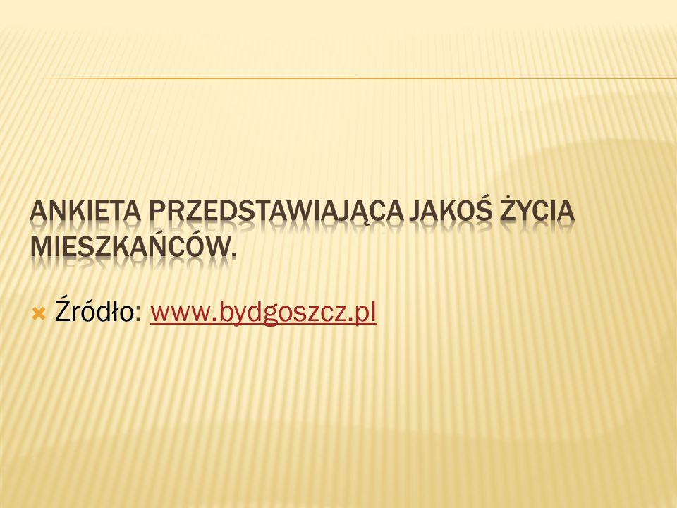 Źródło: www.bydgoszcz.plwww.bydgoszcz.pl