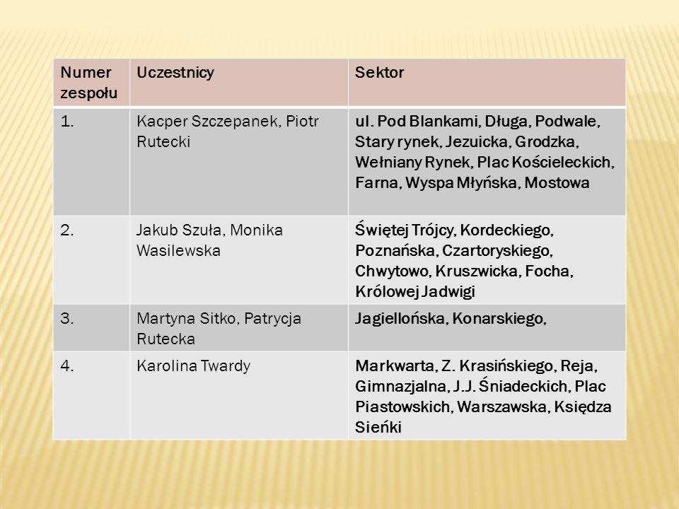 Numer zespołu UczestnicySektor 1.Kacper Szczepanek, Piotr Rutecki ul. Pod Blankami, Długa, Podwale, Stary rynek, Jezuicka, Grodzka, Wełniany Rynek, Pl