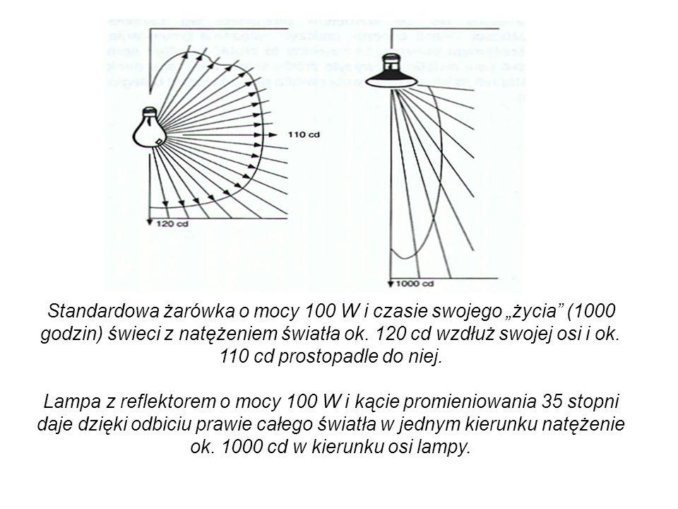 Standardowa żarówka o mocy 100 W i czasie swojego życia (1000 godzin) świeci z natężeniem światła ok. 120 cd wzdłuż swojej osi i ok. 110 cd prostopadl