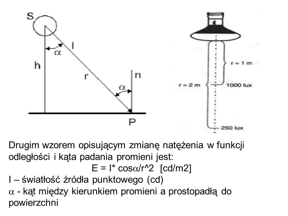 Drugim wzorem opisującym zmianę natężenia w funkcji odległości i kąta padania promieni jest: E = I* cos /r^2 [cd/m2] I – światłość źródła punktowego (
