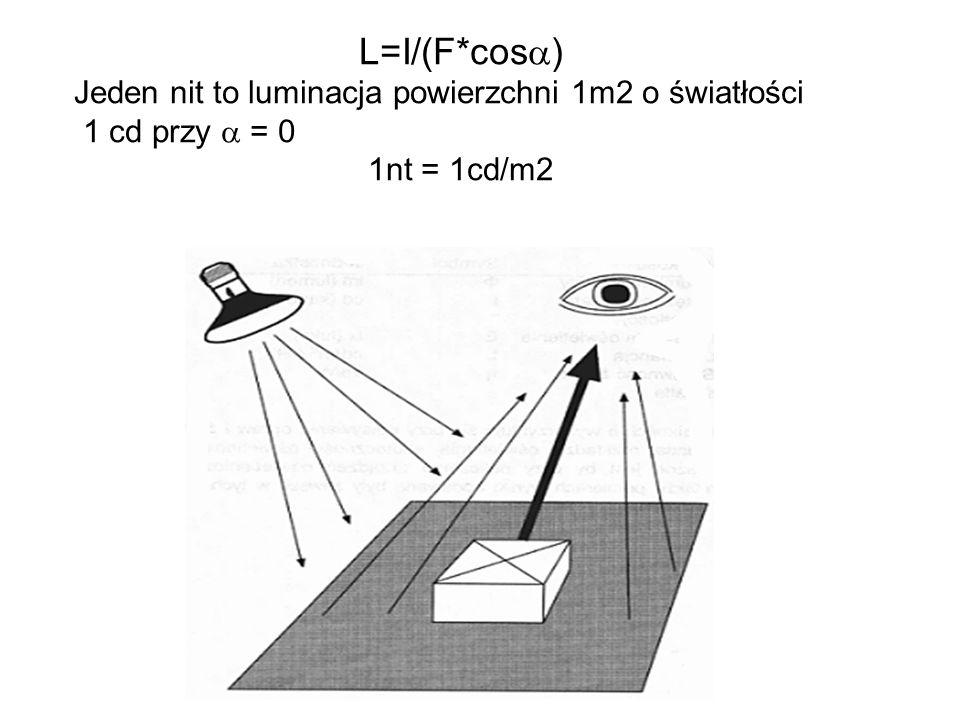 L=I/(F*cos ) Jeden nit to luminacja powierzchni 1m2 o światłości 1 cd przy = 0 1nt = 1cd/m2