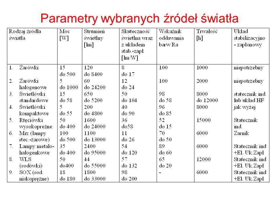 Parametry wybranych źródeł światła
