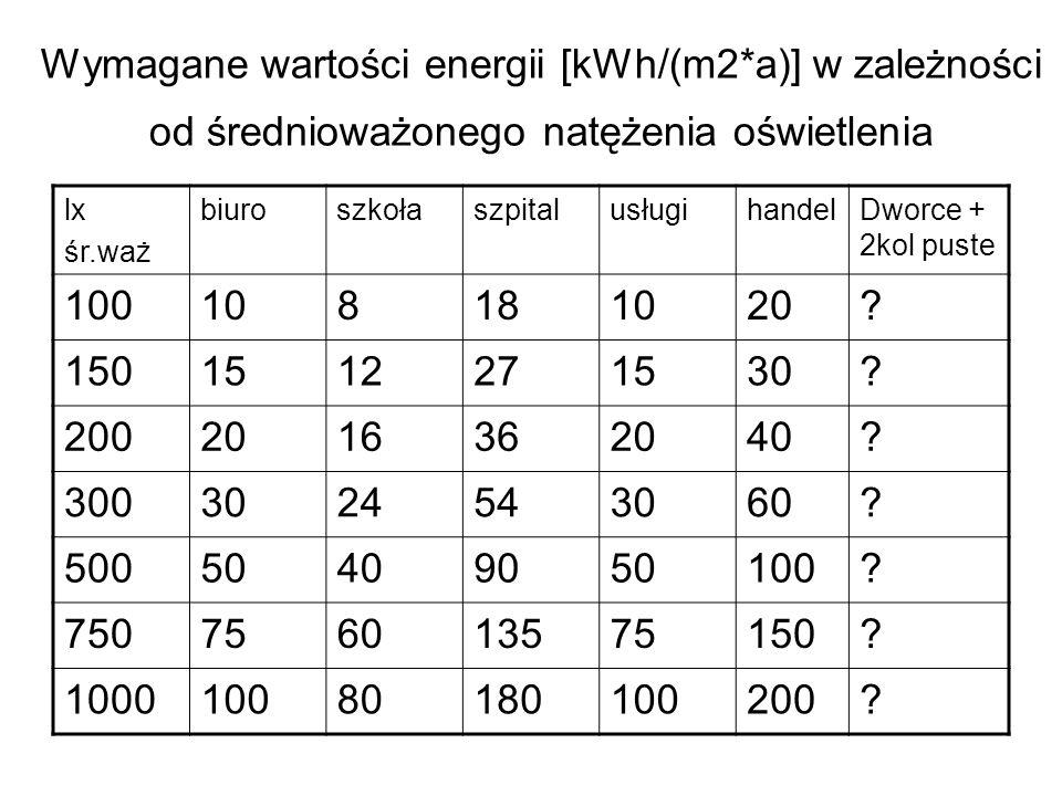Wymagane wartości energii [kWh/(m2*a)] w zależności od średnioważonego natężenia oświetlenia lx śr.waż biuroszkołaszpitalusługihandelDworce + 2kol pus