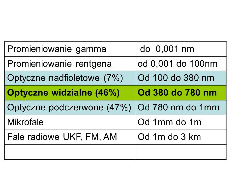 Promieniowanie gamma do 0,001 nm Promieniowanie rentgenaod 0,001 do 100nm Optyczne nadfioletowe (7%)Od 100 do 380 nm Optyczne widzialne (46%)Od 380 do