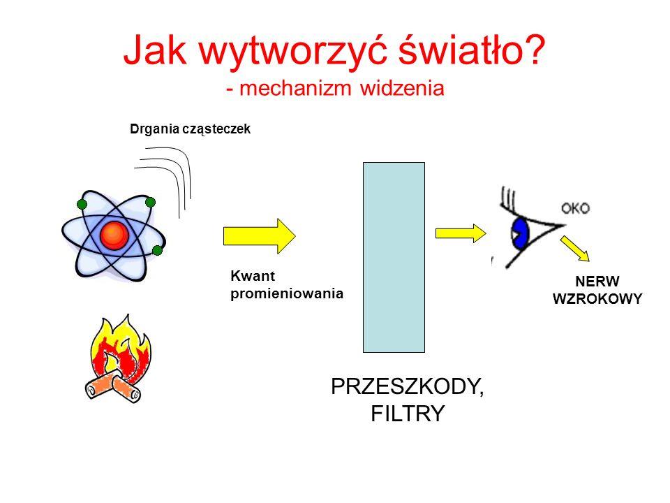 Jak wytworzyć światło? - mechanizm widzenia PRZESZKODY, FILTRY Drgania cząsteczek Kwant promieniowania NERW WZROKOWY