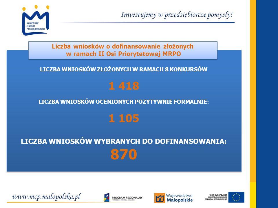 www.mcp.malopolska.pl Inwestujemy w przedsiębiorcze pomysły! LICZBA WNIOSKÓW ZŁOŻONYCH W RAMACH 8 KONKURSÓW 1 418 LICZBA WNIOSKÓW OCENIONYCH POZYTYWNI