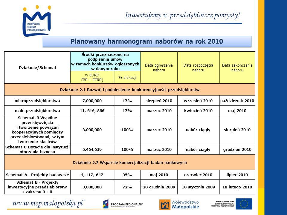 www.mcp.malopolska.pl Inwestujemy w przedsiębiorcze pomysły! Planowany harmonogram naborów na rok 2010 Działanie/Schemat Środki przeznaczone na podpis