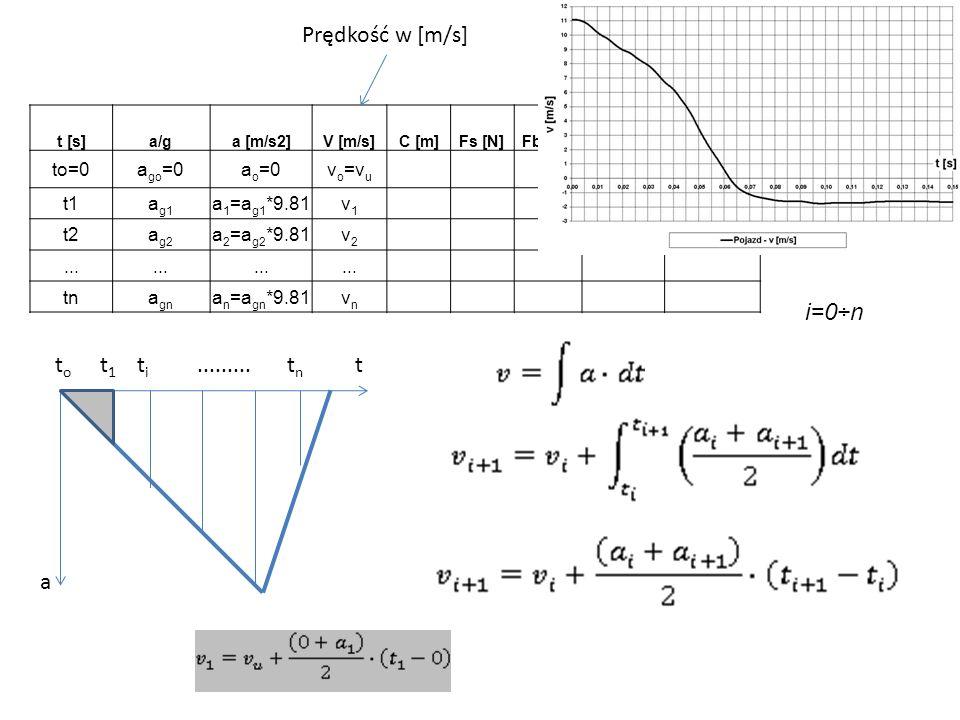 t [s]a/ga [m/s2]V [m/s]C [m]Fs [N]Fba[N]Es [Nm]Eba [Nm] to=0a go =0a o =0v o =v u t1a g1 a 1 =a g1 *9.81v1v1 t2a g2 a 2 =a g2 *9.81v2v2... tna gn a n