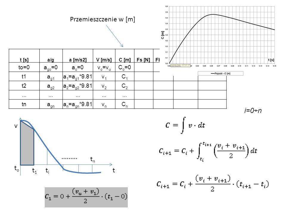t [s]a/ga [m/s2]V [m/s]C [m]Fs [N]Fba[N]Es [Nm]Eba [Nm] to=0a go =0a o =0v o =v u C o =0 t1a g1 a 1 =a g1 *9.81v1v1 C1C1 t2a g2 a 2 =a g2 *9.81v2v2 C2