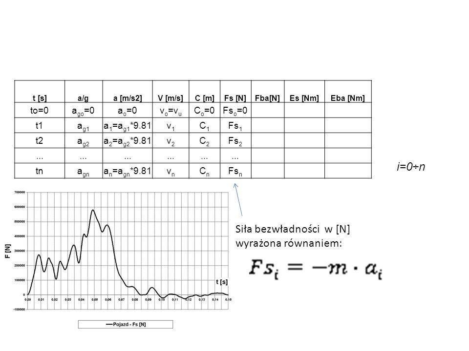 t [s]a/ga [m/s2]V [m/s]C [m]Fs [N]Fba[N]Es [Nm]Eba [Nm] to=0a go =0a o =0v o =v u C o =0Fs o =0 t1a g1 a 1 =a g1 *9.81v1v1 C1C1 Fs 1 t2a g2 a 2 =a g2